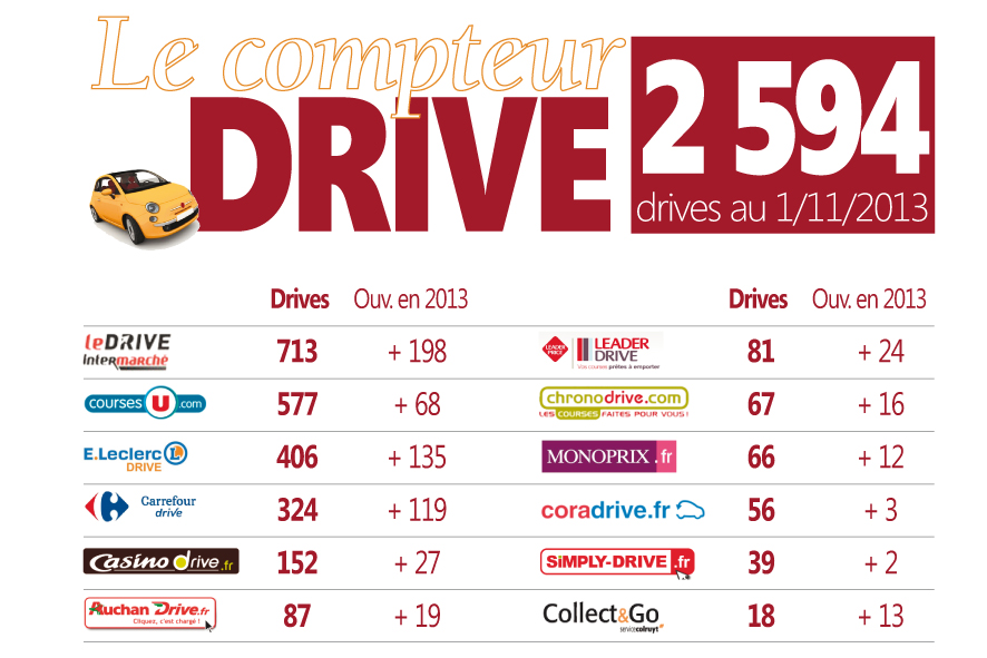 Compteur Drive Novembre France